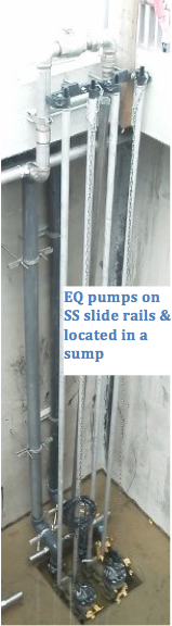 EQ pumps on SS slide rails and located in a sump