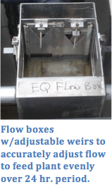 Flow boxes with adjustable weirs to accurately adjust flow to feed plant evenly over 24 hr period