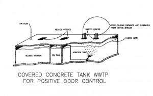 positive odor control