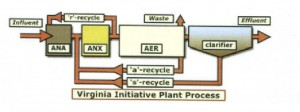 Aerobic Wastewater Treatment